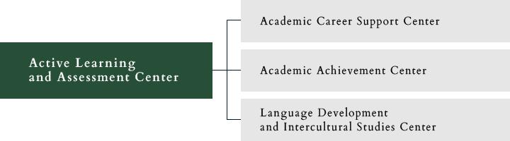 Organizational Map of ALAC