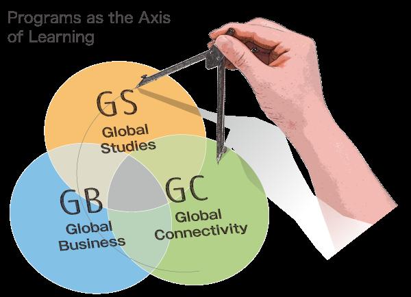 Global Connectivity Program, Global Business Program, Global Studies Program
