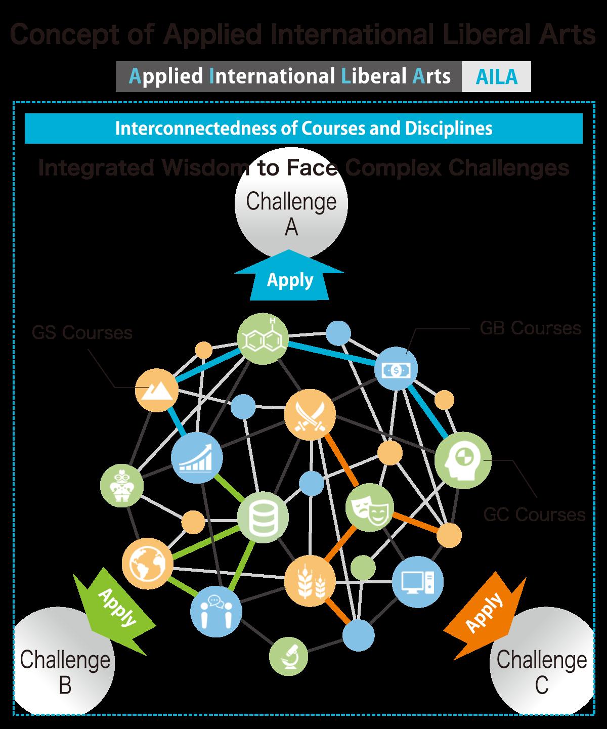 Curriculum From Ay 2021 Akita International University