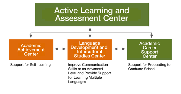 Active Learning and Assessment Center