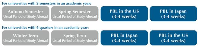 Akita International University Project-Based Learning