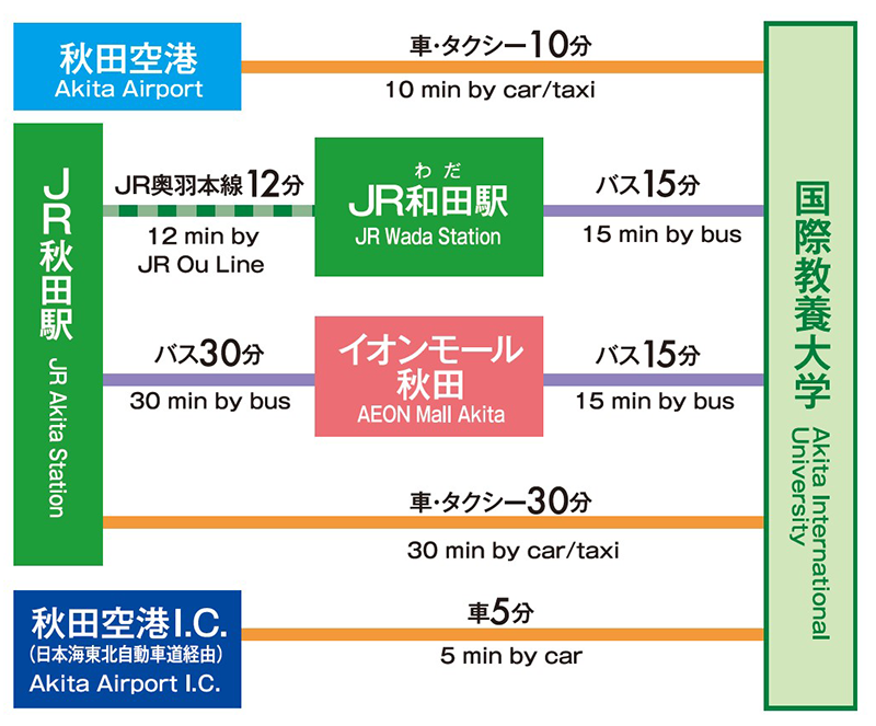 Figure showing the amount of time from nearest train stations, airport, and highway exit to the university, based on the bus route valid from April 1st, 2019. If you are coming by train, the JR Wada Station is the nearest station. From there you will have to take a taxi to the university, which takes about 10 minutes. On the other hand, a direct bus is available from the JR Yotsugoya Station, which will take you to AIU in about 25 minutes. If you are coming from JR Akita Station, you can take either taxi or bus. The former takes about 30 minutes, while in the latter case you need to change buses at the Aeon Mall Akita bus terminal. The time on the bus, in this case, totals to about 45 minutes. For those coming from Akita Airport, it takes about 10 minutes using a taxi. On the other hand, if you are using the highway, the Akita Airport Exit of Nihonkai-Tohoku Expressway is the closest exit, which is located at a 5-minute distance by car from the university.