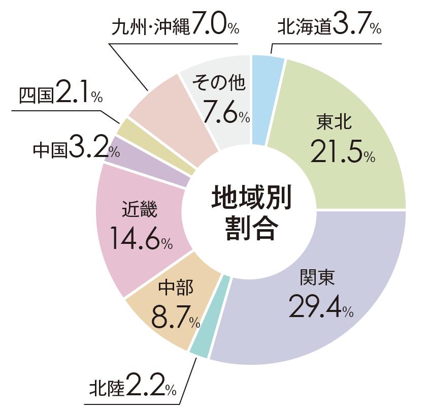 出身高校所在別学生数の地域別割合グラフ