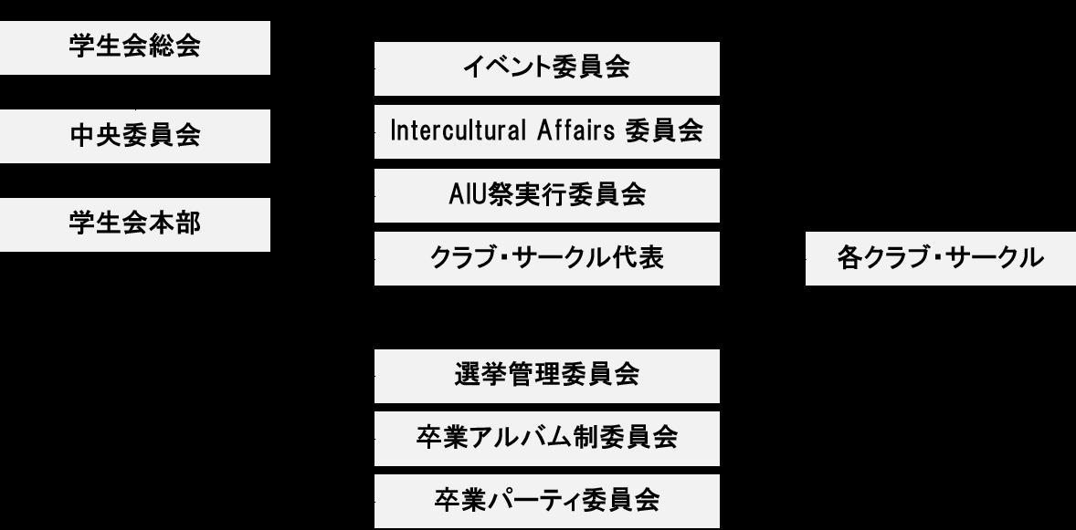 学生会・学生団体の組織図