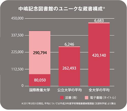 中嶋記念図書館の蔵書構成のグラフ