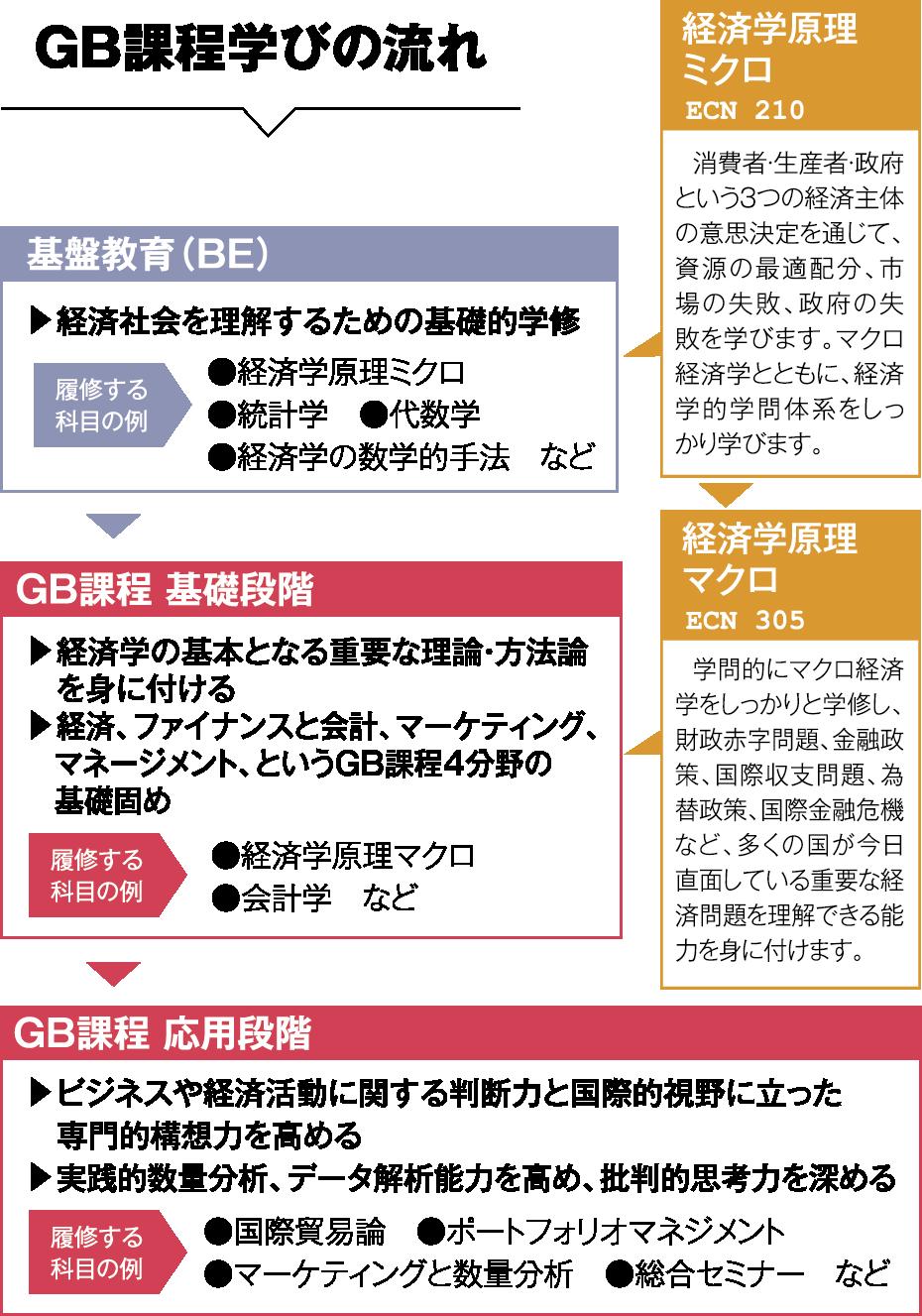 GB課程学びの流れの図