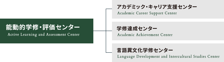 能動的学修・評価センターの組織図
